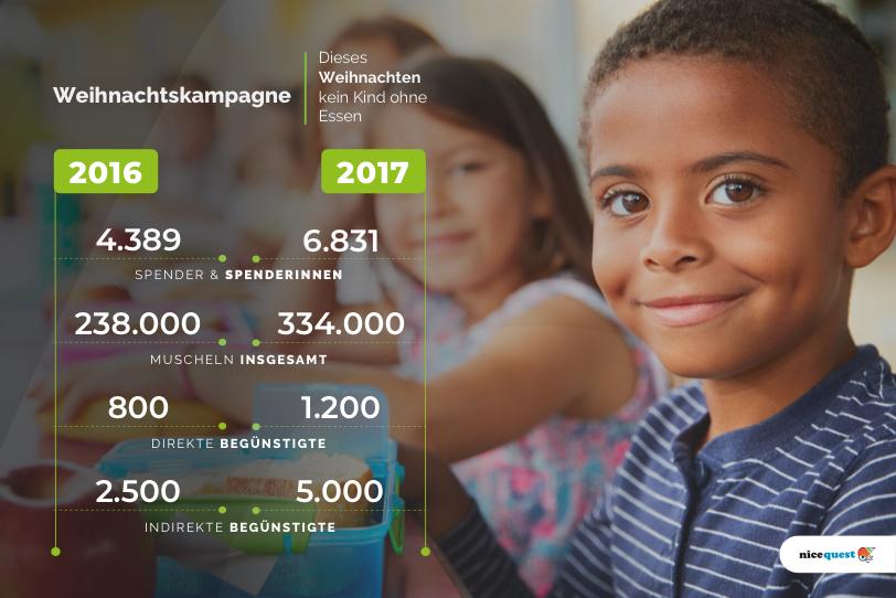 Vergangene Weihnachtskampagnen mit Nicequest und SOS Kinderdörfer