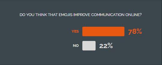 NiceBlog poll: Do emojis improve online communication?