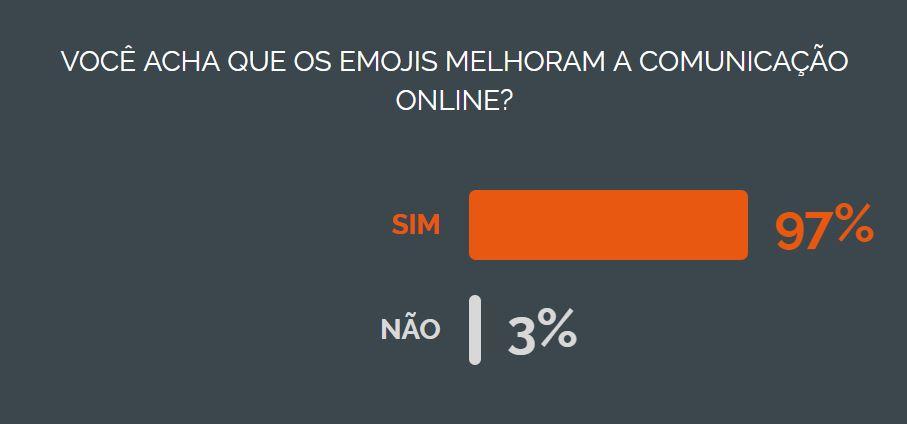 Nicequest você acha que os emojis melhoram a comunicação online?