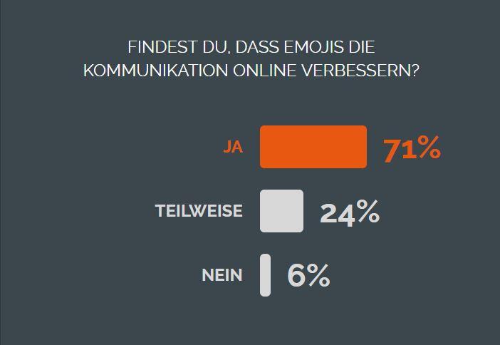 Verbessern Emojis die Online-Kommunikation?