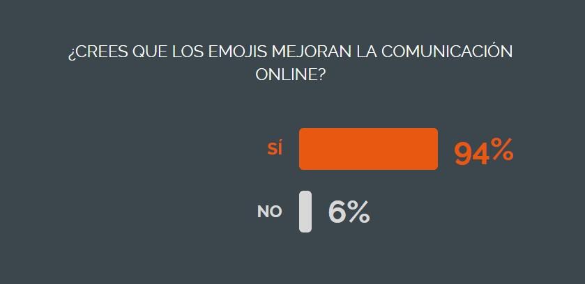 Los lectores del NiceBlog creen que los emojis mejoran la comunicación online