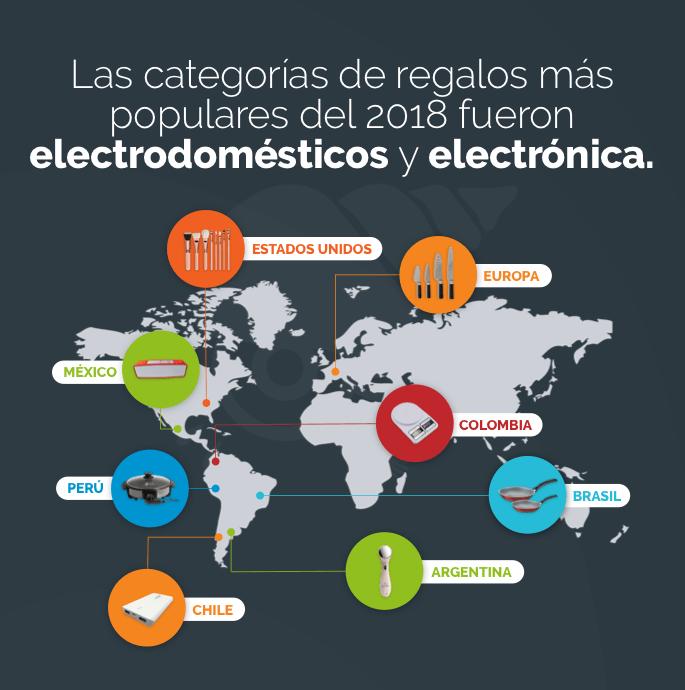 Electrónica y electrodomésticos son las categorías más populares del 2018
