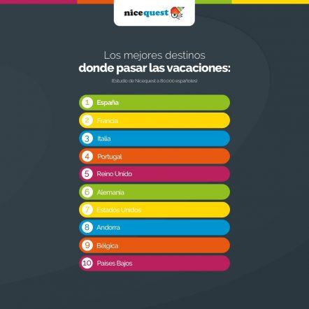 El top 10 de los destinos turísticos preferidos por los españoles