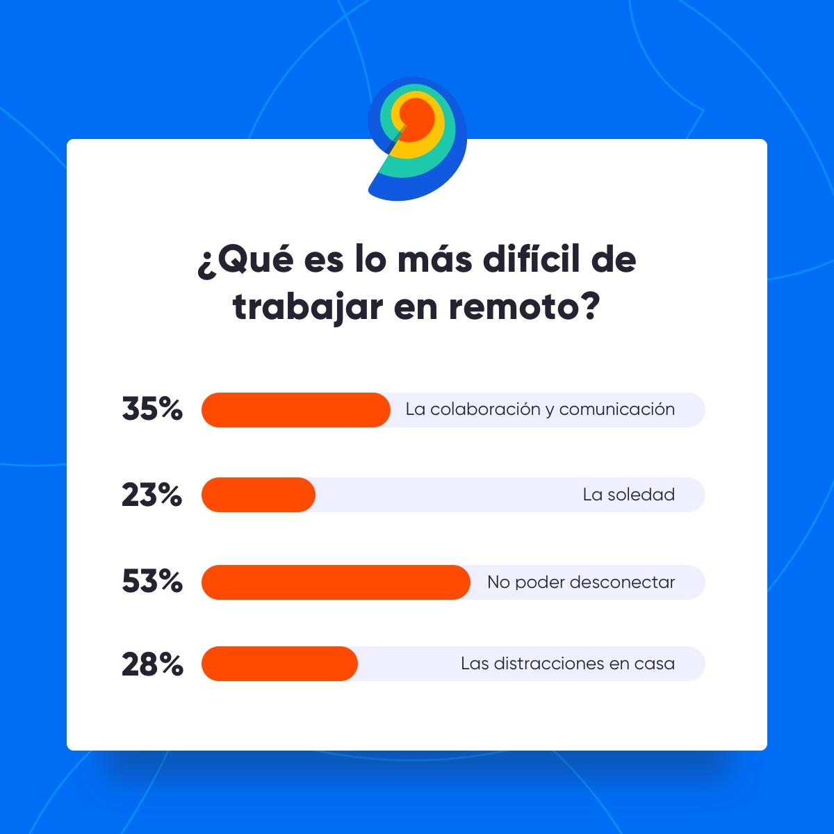Resultados de la encuesta interna a los empleados de Nicequest.